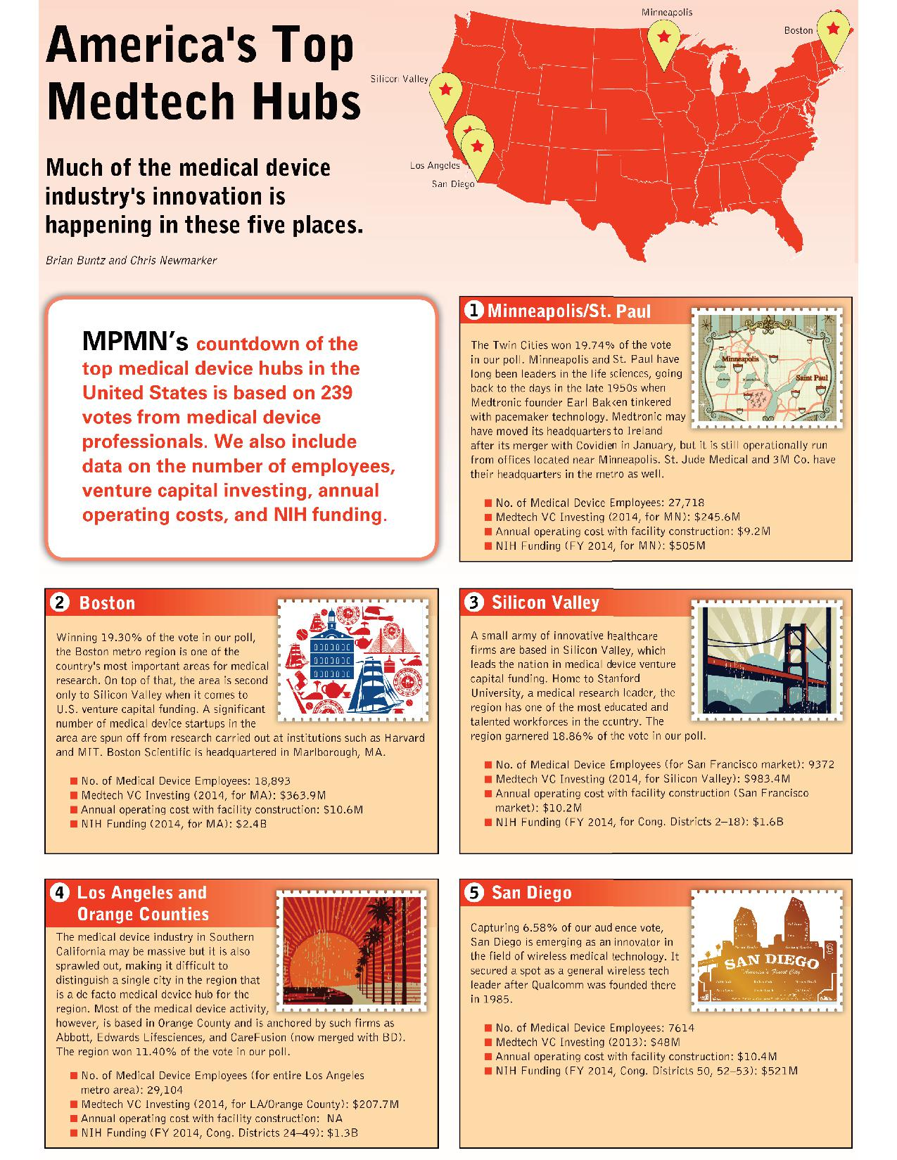 America's Greatest Medtech Hubs: What You Need to Know