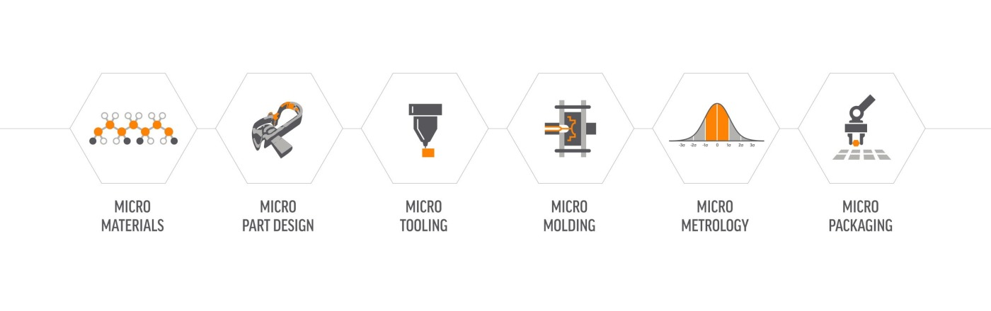 MTD Micro Molding | Medical Device Supplier Directory